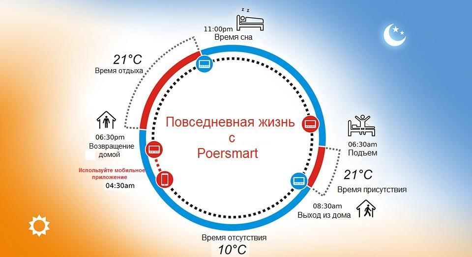 Схема суточной работы термостата