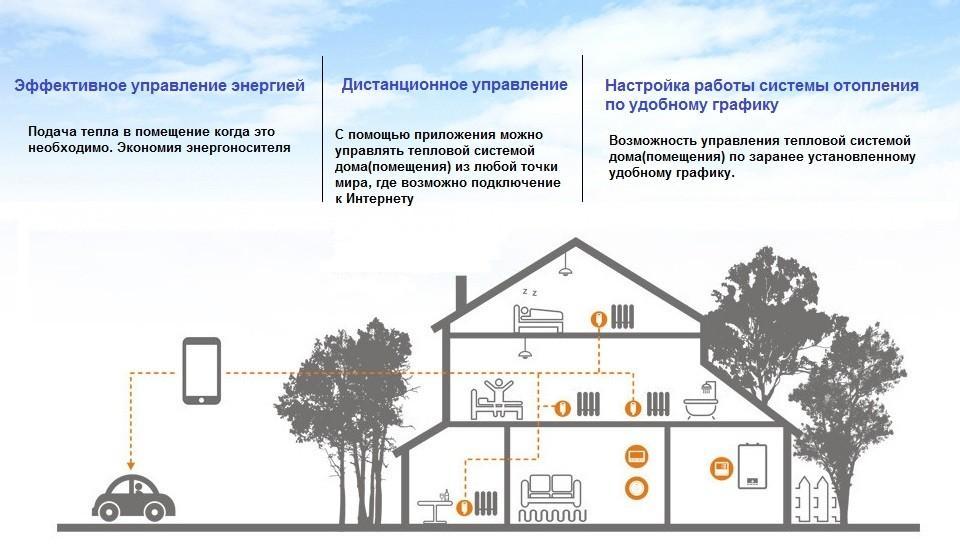 схема управления термостатом в доме